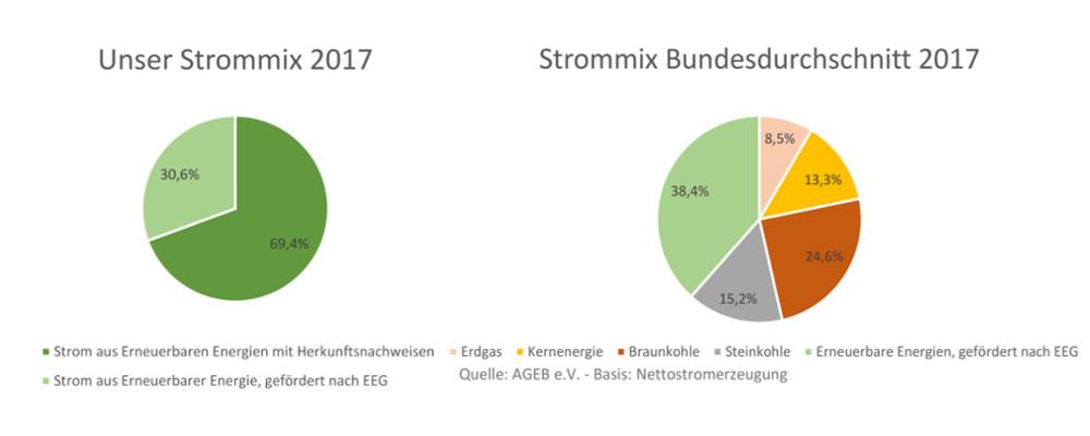 Unser Strommix 2017